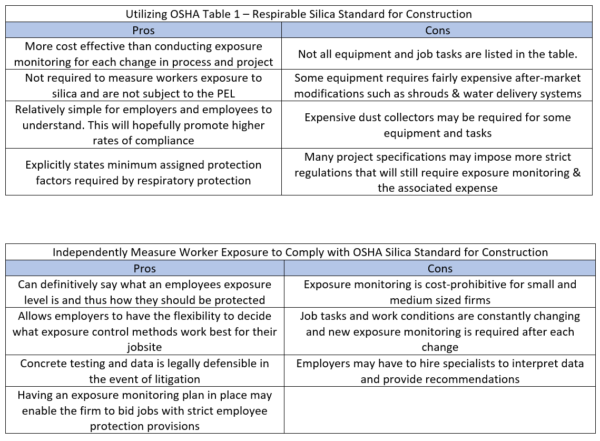 OSHA Silica Standard for Construction 1926 1153 - Pros and Cons From